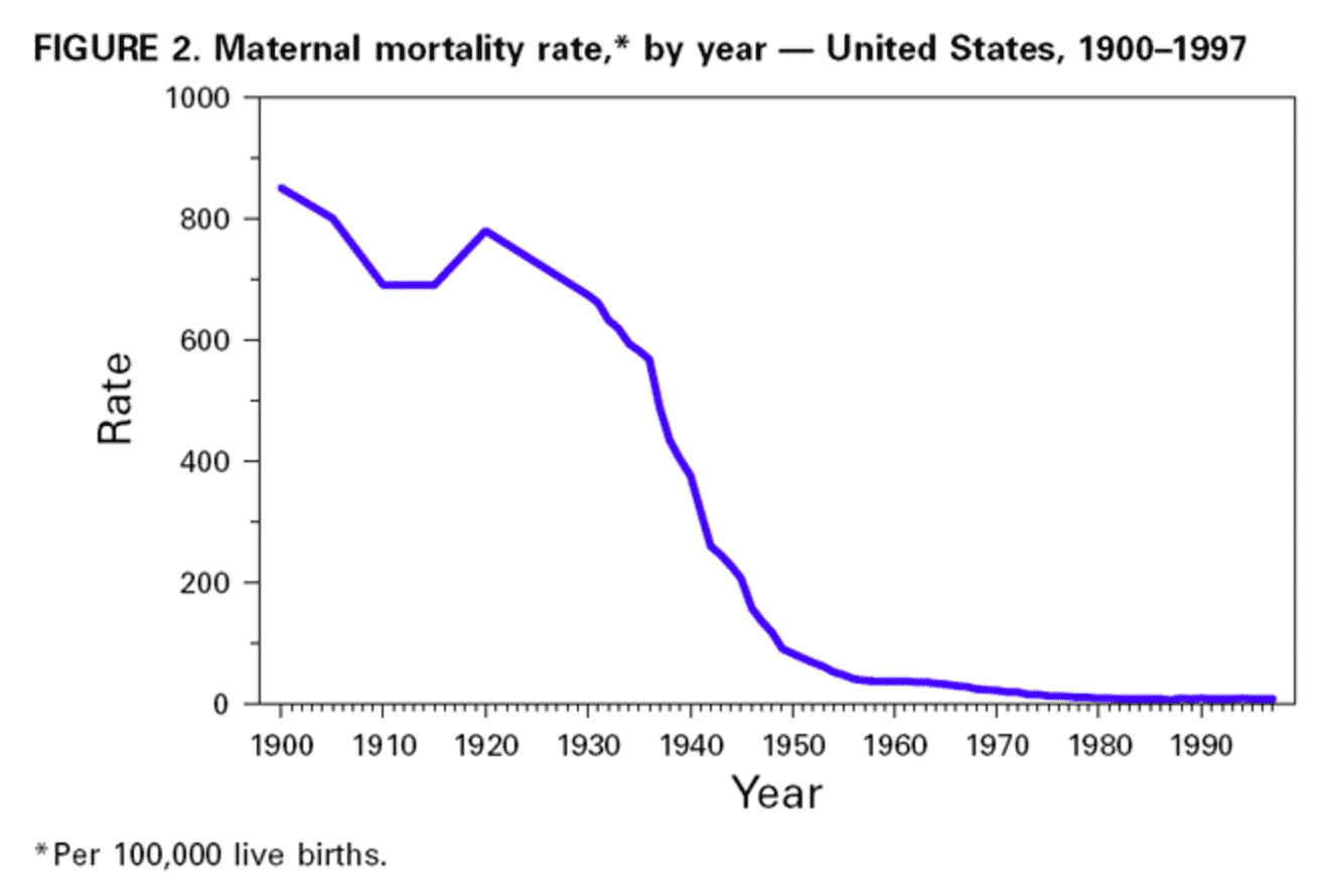 maternal mortality rate US